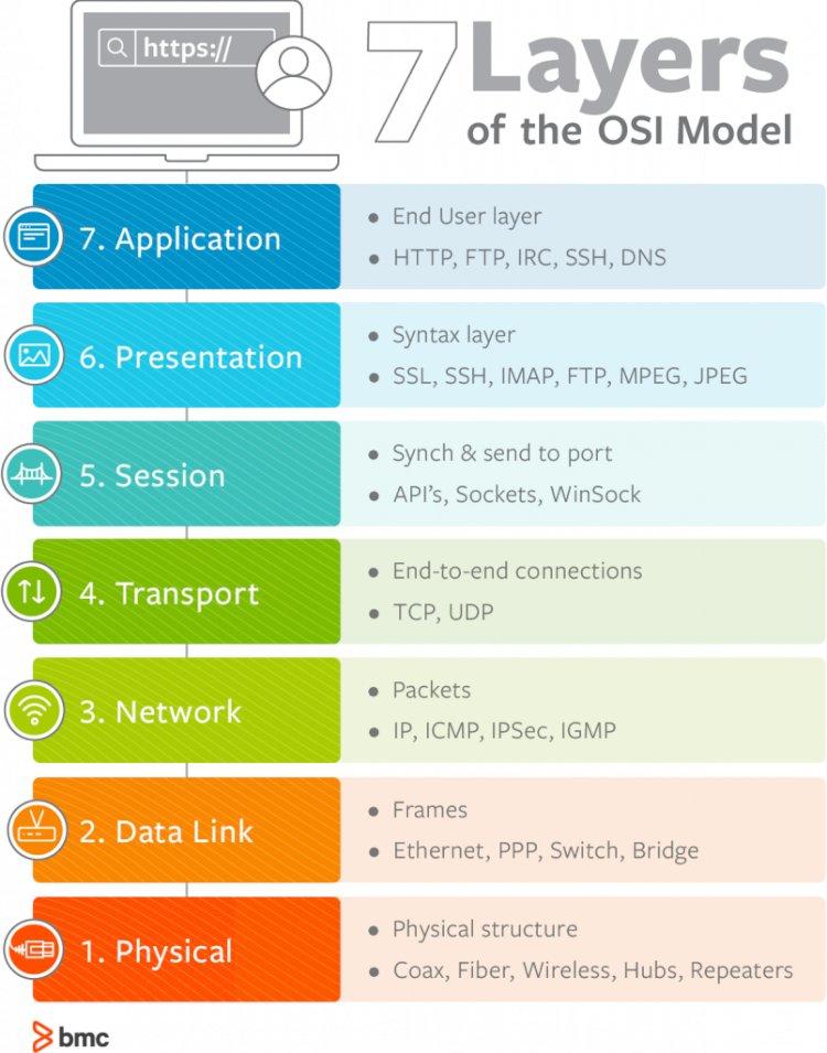 Pengertian Layer 7 OSI